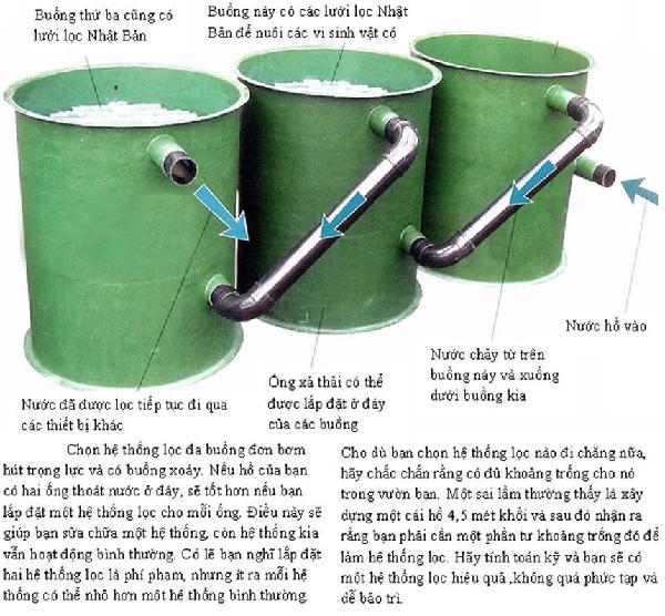 Sơ đồ thiết kế hệ thống lọc 3 thùng rời
