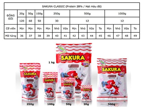Thức ăn Sakura Classic