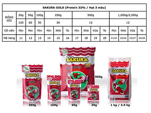 Thức ăn SAKURA GOLD